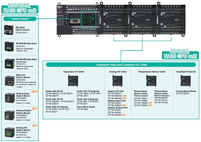 CP1E CP-series CP1E CPU Units/Features   OMRON Bangladesh By
