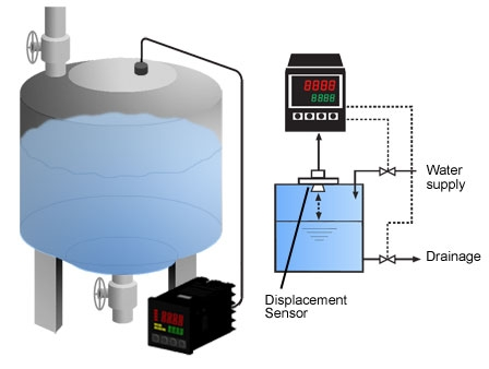 Stable Control of Water Supply and Drainage for Water